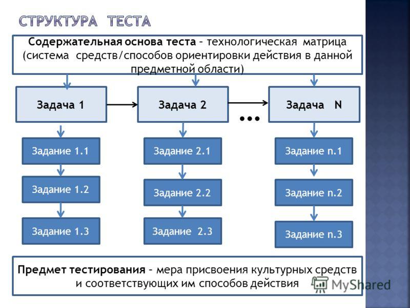 Задача 1Задача 2Задача N … Задание 1.1 Задание 1.2 Задание 1.3 Задание 2.1 Задание 2.2 Задание 2.3 Задание n.1 Задание n.2 Задание n.3 Предмет тестирования – мера присвоения культурных средств и соответствующих им способов действия Содержательная осн