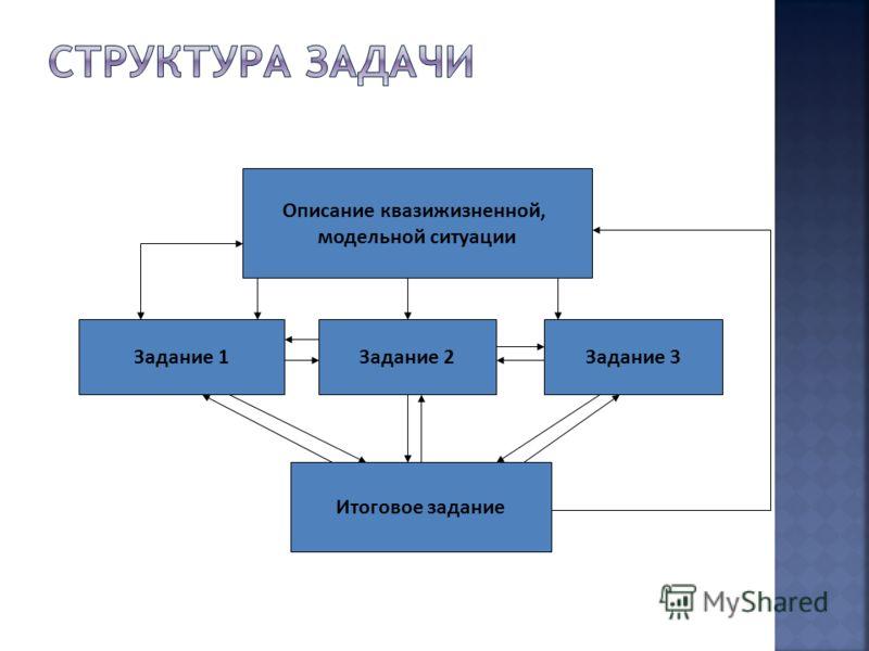 Описание квазижизненной, модельной ситуации Задание 1Задание 2Задание 3 Итоговое задание
