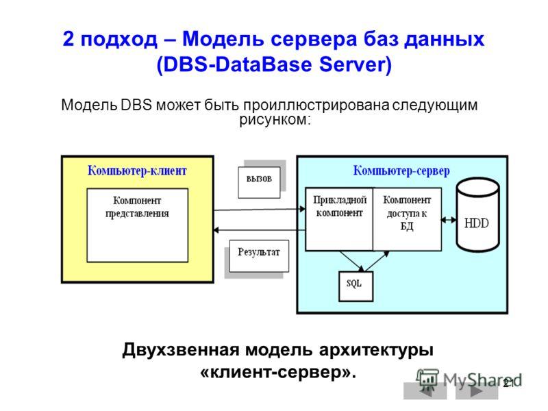 21 2 подход – Модель сервера баз данных (DBS-DataBase Server) Модель DBS может быть проиллюстрирована следующим рисунком: Двухзвенная модель архитектуры «клиент-сервер».