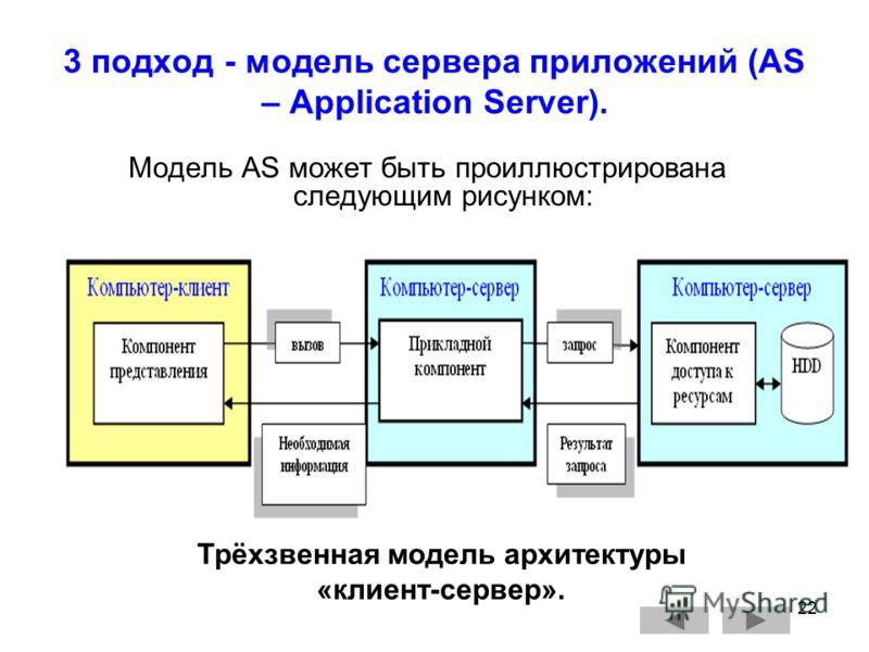22 3 подход - модель сервера приложений (AS – Application Server). Модель AS может быть проиллюстрирована следующим рисунком: Трёхзвенная модель архитектуры «клиент-сервер».