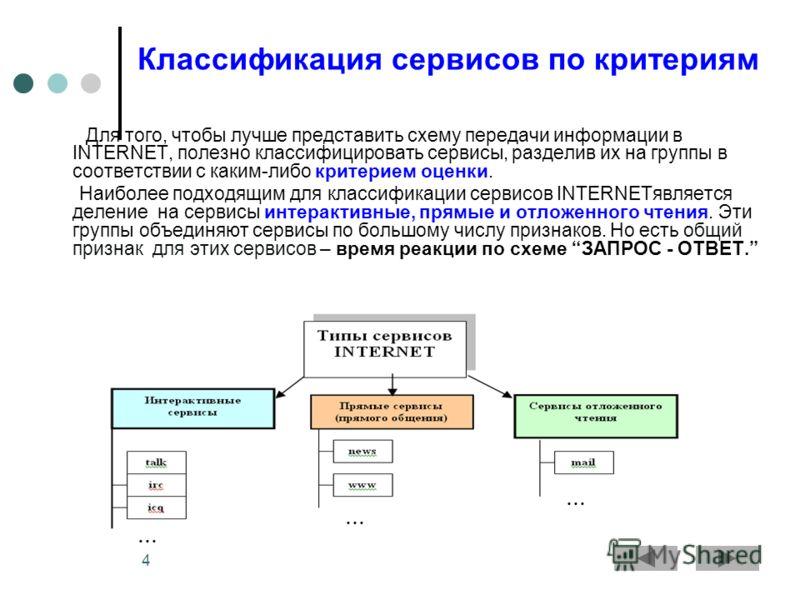 4 Классификация сервисов по критериям Для того, чтобы лучше представить схему передачи информации в INTERNET, полезно классифицировать сервисы, разделив их на группы в соответствии с каким-либо критерием оценки. Наиболее подходящим для классификации