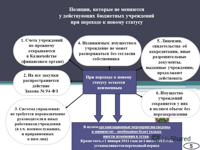 Минфин России Позиции, которые не меняются у действующих бюджетных учреждений при переходе к новому статусу5 При переходе к новому статусу остается неизменным 4. Недвижимым имуществом учреждение не может распоряжаться без согласия собственника 5. Лиц