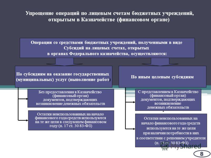 Минфин России Упрощение операций по лицевым счетам бюджетных учреждений, открытым в Казначействе (финансовом органе)8 Операции со средствами бюджетных учреждений, полученными в виде Субсидий на лицевых счетах, открытых в органах Федерального казначей