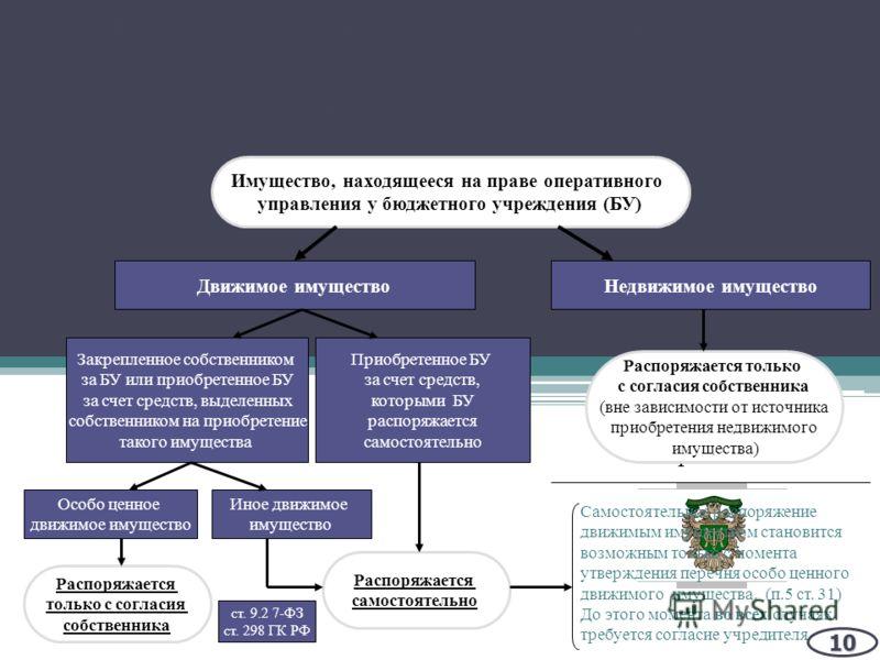 Минфин России Имущество, находящееся на праве оперативного управления у бюджетного учреждения (БУ) Движимое имущество Закрепленное собственником за БУ или приобретенное БУ за счет средств, выделенных собственником на приобретение такого имущества Нед