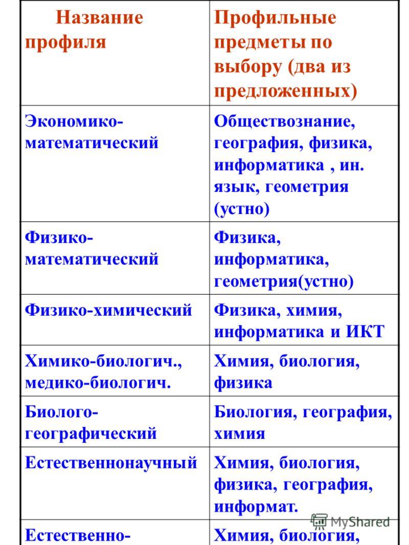 Перечень профилей,открываемых в ОУ Краснодарского края 2012-2013 учебном году Название профиля Профильные предметы по выбору (два из предложенных) Экономико- математический Обществознание, география, физика, информатика, ин. язык, геометрия (устно) Ф