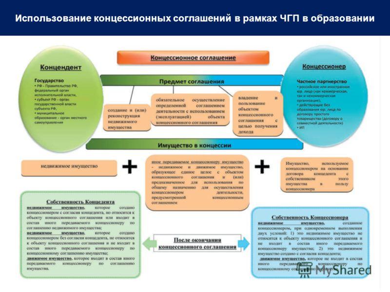 Использование концессионных соглашений в рамках ЧГП в образовании
