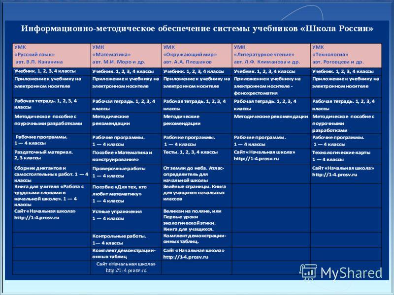 Традиции основу системы «Школа России» составляют УМКС созданные на основе хорошо известных учителям школ России завершённых предметных линий учебников, на протяжении многих лет обеспечивающие качественное содержание основного общего образования Инно