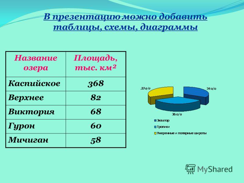 В презентацию можно добавить таблицы, схемы, диаграммы Название озера Площадь, тыс. км² Каспийское368 Верхнее82 Виктория68 Гурон60 Мичиган58