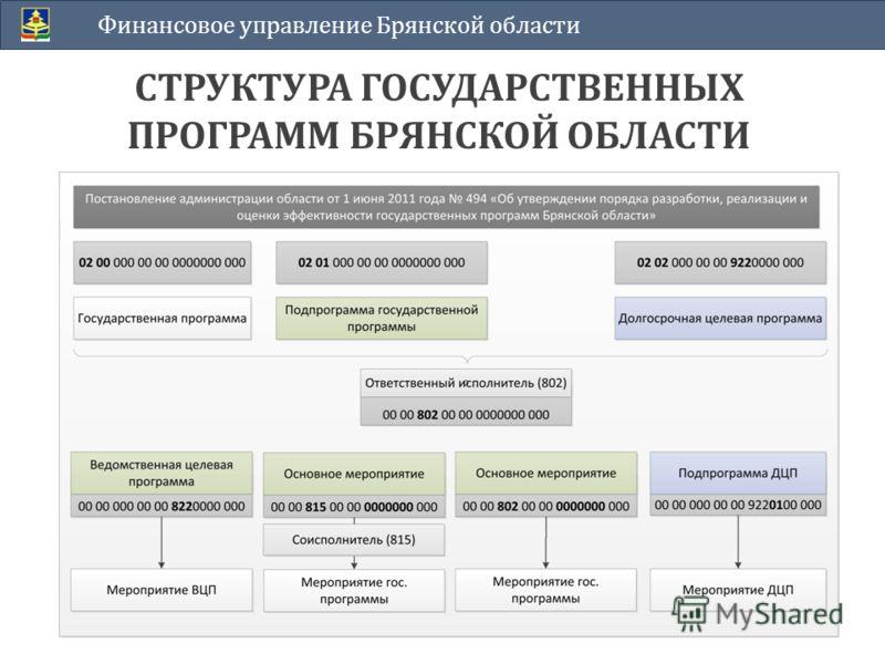 Финансовое управление Брянской области СТРУКТУРА ГОСУДАРСТВЕННЫХ ПРОГРАММ БРЯНСКОЙ ОБЛАСТИ