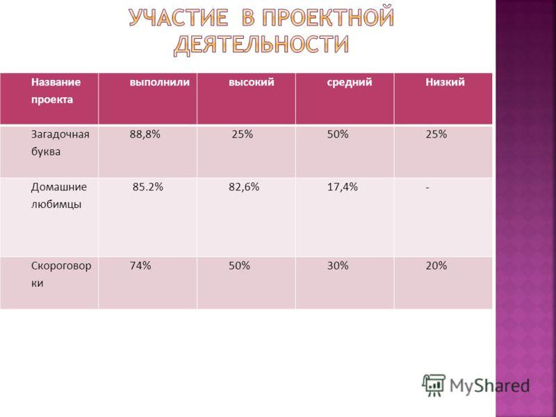 Название проекта выполниливысокийсреднийНизкий Загадочная буква 88,8% 25%50%25% Домашние любимцы 85.2%82,6%17,4%- Скороговор ки 74%50%30%20%