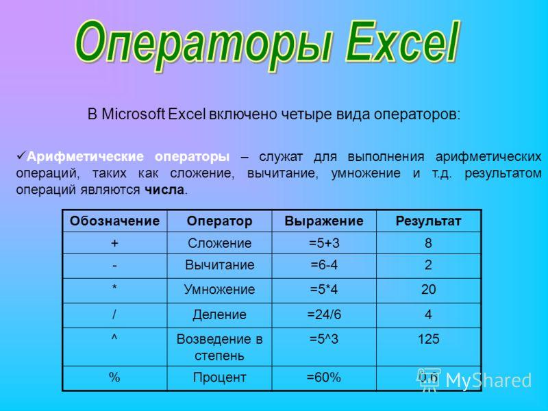 В Microsoft Excel включено четыре вида операторов: Арифметические операторы – служат для выполнения арифметических операций, таких как сложение, вычитание, умножение и т.д. результатом операций являются числа. ОбозначениеОператорВыражениеРезультат +С