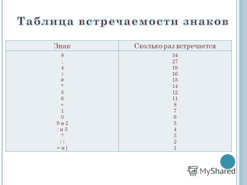 ЗнакСколько раз встречается 8 ; 4 ) # * 5 6 + 1 0 9 и 2 : и 3 ? || = и ] 34 27 19 16 15 14 12 11 8 7 6 5 4 3 2 1