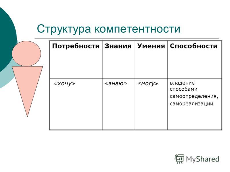 Структура компетентности Потребности Знания УменияСпособности «хочу»«знаю»«могу» владение способами самоопределения, самореализации