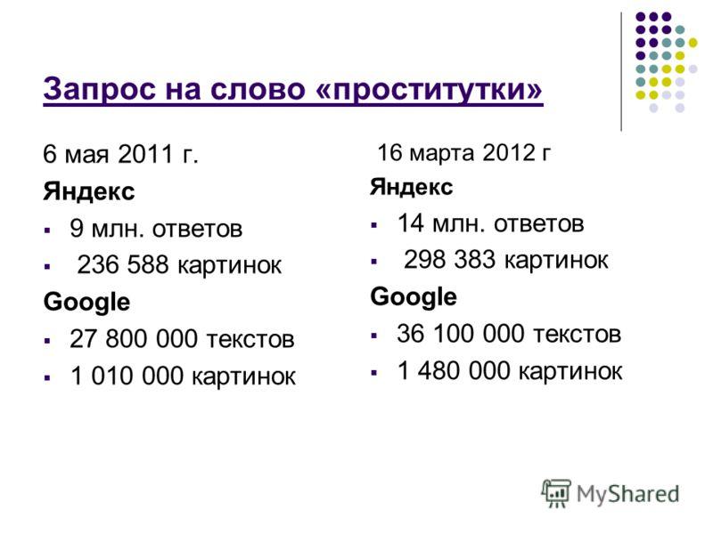 Запрос на слово «проститутки» 6 мая 2011 г. Яндекс 9 млн. ответов 236 588 картинок Google 27 800 000 текстов 1 010 000 картинок 16 марта 2012 г Яндекс 14 млн. ответов 298 383 картинок Google 36 100 000 текстов 1 480 000 картинок