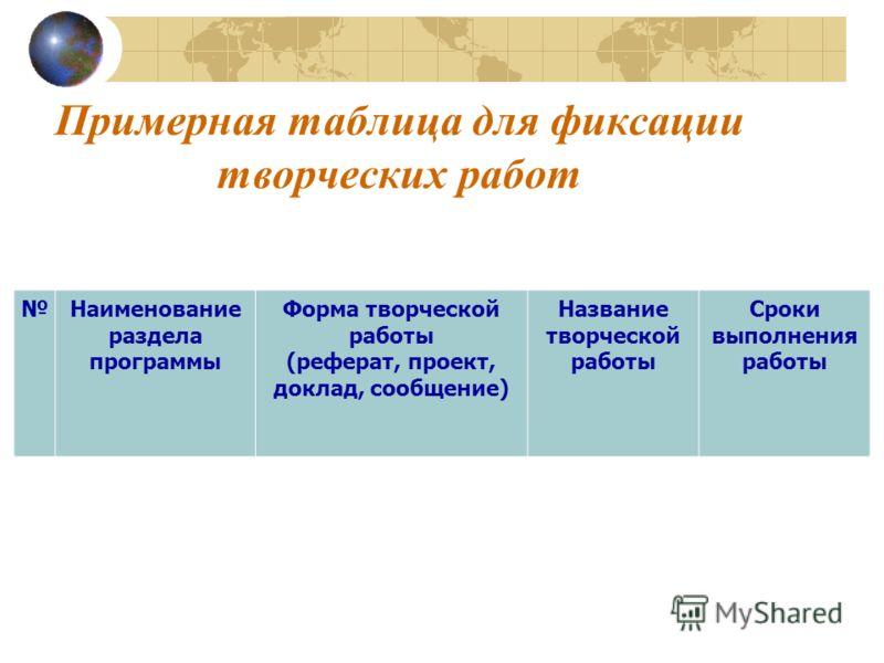 Примерная таблица для фиксации творческих работ Наименование раздела программы Форма творческой работы (реферат, проект, доклад, сообщение) Название творческой работы Сроки выполнения работы