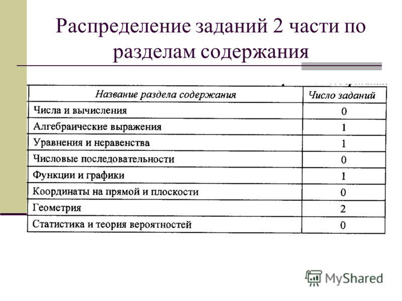 Распределение заданий 2 части по разделам содержания