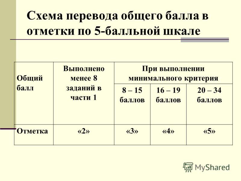 Схема перевода общего балла в отметки по 5-балльной шкале. Общий балл Выполнено менее 8 заданий в части 1 При выполнении минимального критерия 8 – 15 баллов 16 – 19 баллов 20 – 34 баллов Отметка«2»«3»«4»«5»