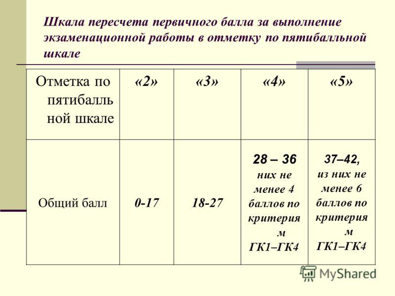Шкала пересчета первичного балла за выполнение экзаменационной работы в отметку по пятибалльной шкале Отметка по пятибалль ной шкале «2»«3»«4»«5» Общий балл0-1718-27 28 – 36 них не менее 4 баллов по критерия м ГК1–ГК4 37–42, из них не менее 6 баллов