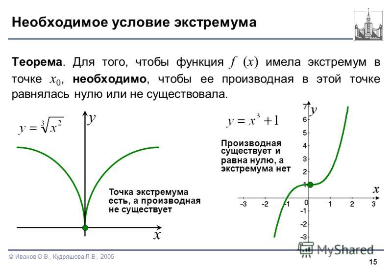 15 Иванов О.В., Кудряшова Л.В., 2005 Необходимое условие экстремума Теорема. Для того, чтобы функция f (x) имела экстремум в точке x 0, необходимо, чтобы ее производная в этой точке равнялась нулю или не существовала. Точка экстремума есть, а произво