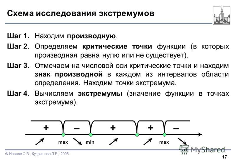 17 Иванов О.В., Кудряшова Л.В., 2005 Схема исследования экстремумов Шаг 1. Находим производную. Шаг 2.Определяем критические точки функции (в которых производная равна нулю или не существует). Шаг 3.Отмечаем на числовой оси критические точки и находи