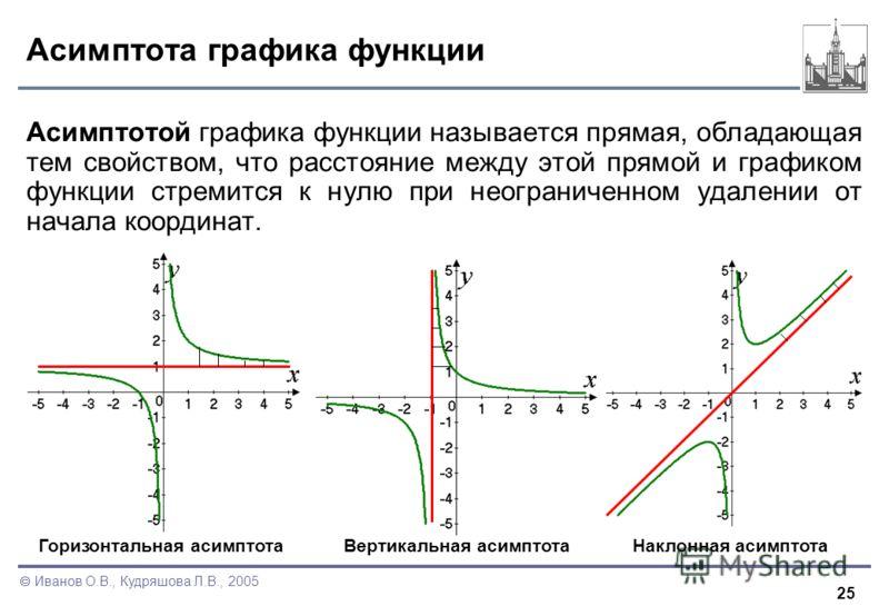 25 Иванов О.В., Кудряшова Л.В., 2005 Асимптота графика функции Асимптотой графика функции называется прямая, обладающая тем свойством, что расстояние между этой прямой и графиком функции стремится к нулю при неограниченном удалении от начала координа