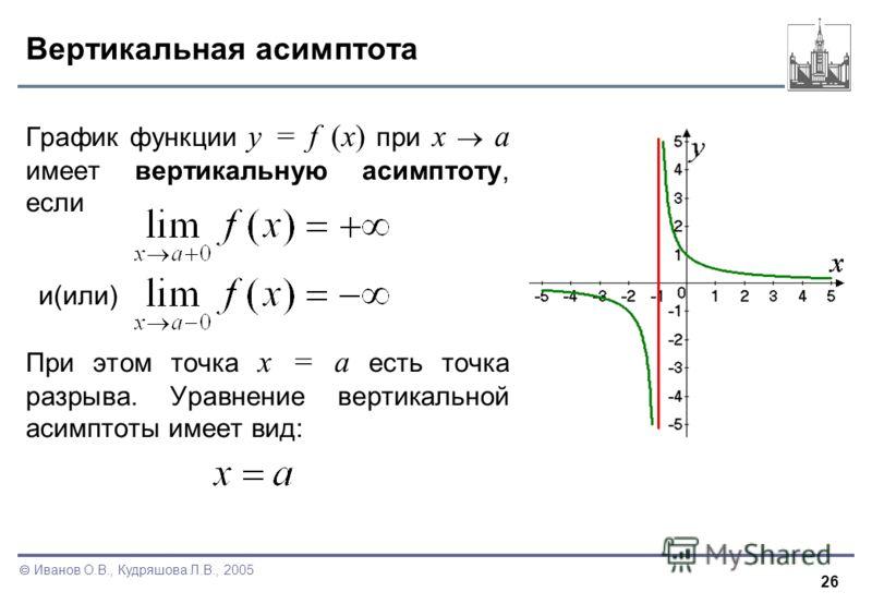 26 Иванов О.В., Кудряшова Л.В., 2005 Вертикальная асимптота График функции y = f (x) при x a имеет вертикальную асимптоту, если При этом точка x = a есть точка разрыва. Уравнение вертикальной асимптоты имеет вид: и(или)