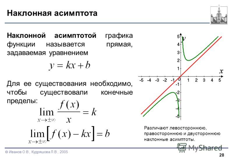 28 Иванов О.В., Кудряшова Л.В., 2005 Наклонная асимптота Наклонной асимптотой графика функции называется прямая, задаваемая уравнением Для ее существования необходимо, чтобы существовали конечные пределы: Различают левостороннюю, правостороннюю и дву