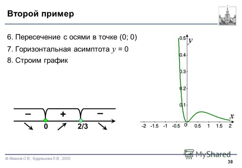 38 Иванов О.В., Кудряшова Л.В., 2005 Второй пример 6. Пересечение с осями в точке (0; 0) 7. Горизонтальная асимптота y = 0 8. Строим график + – 02/3 –