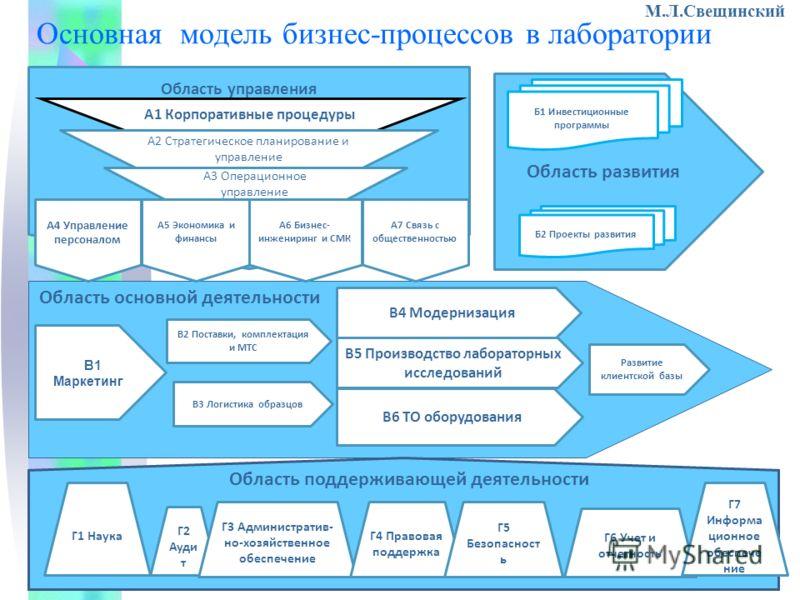 Основная модель бизнес-процессов в лаборатории О А1 Корпоративные процедуры Область развития А2 Стратегическое планирование и управление А3 Операционное управление Б1 Инвестиционные программы Б2 Проекты развития ВВ1 Маркетинг В2 Поставки, комплектаци