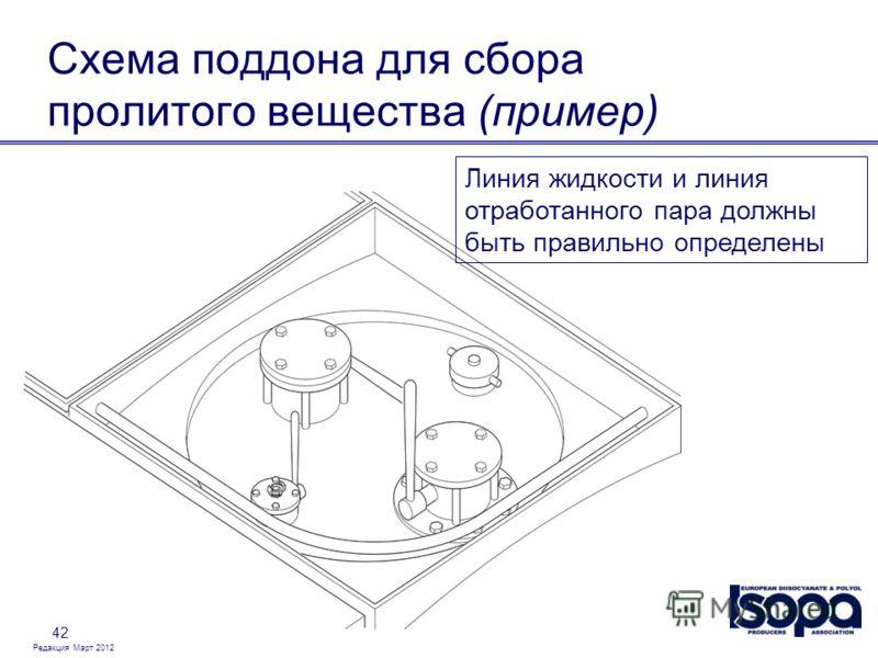 Редакция Март 2012 42 Схема поддона для сбора пролитого вещества (пример) Линия жидкости и линия отработанного пара должны быть правильно определены