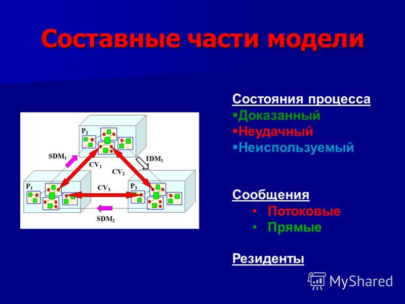 Составные части модели Состояния процесса Доказанный Неудачный Неиспользуемый Сообщения Потоковые Прямые Резиденты