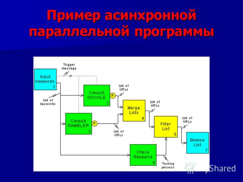 Пример асинхронной параллельной программы