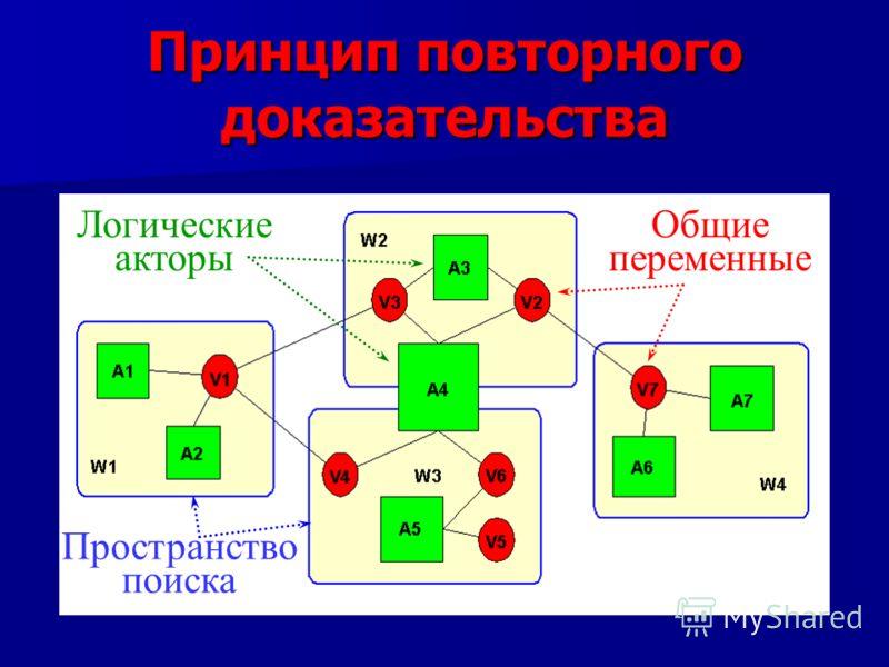 Принцип повторного доказательства Общие переменные Логические акторы Пространство поиска