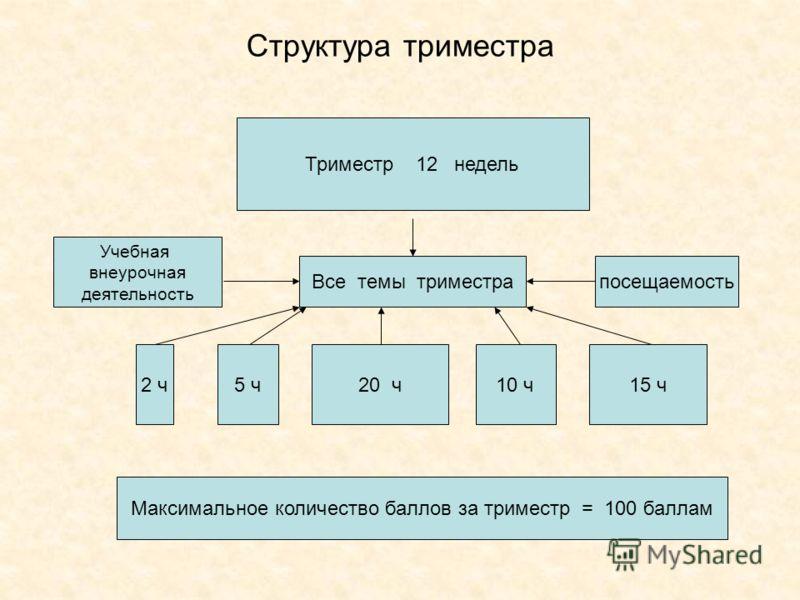 Структура триместра Триместр 12 недель Все темы триместра 2 ч20 ч10 ч15 ч5 ч Максимальное количество баллов за триместр = 100 баллам Учебная внеурочная деятельность посещаемость