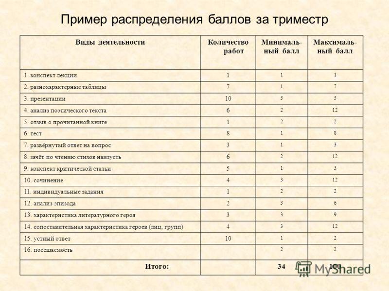 Виды деятельностиКоличество работ Минималь- ный балл Максималь- ный балл 1. конспект лекции1 11 2. разнохарактерные таблицы7 17 3. презентации10 55 4. анализ поэтического текста6 212 5. отзыв о прочитанной книге1 22 6. тест8 18 7. развёрнутый ответ н