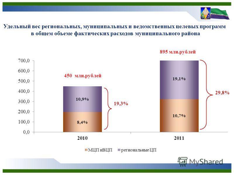 Удельный вес региональных, муниципальных и ведомственных целевых программ в общем объеме фактических расходов муниципального района 19,3% 29,8%