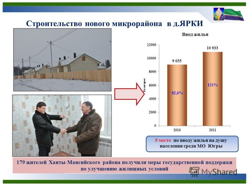 Строительство нового микрорайона в д.ЯРКИ 179 жителей Ханты-Мансийского района получили меры государственной поддержки по улучшению жилищных условий 5 место по вводу жилья на душу населения среди МО Югры 121% 82,6%