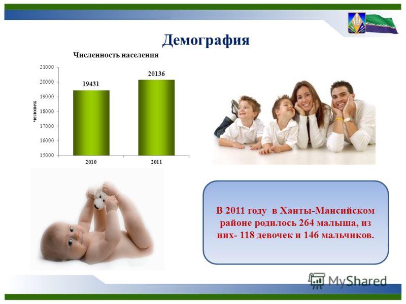 Демография В 2011 году в Ханты-Мансийском районе родилось 264 малыша, из них- 118 девочек и 146 мальчиков.