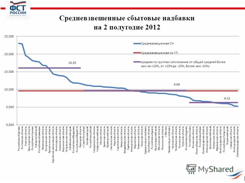 Средневзвешенные сбытовые надбавки на 2 полугодие 2012