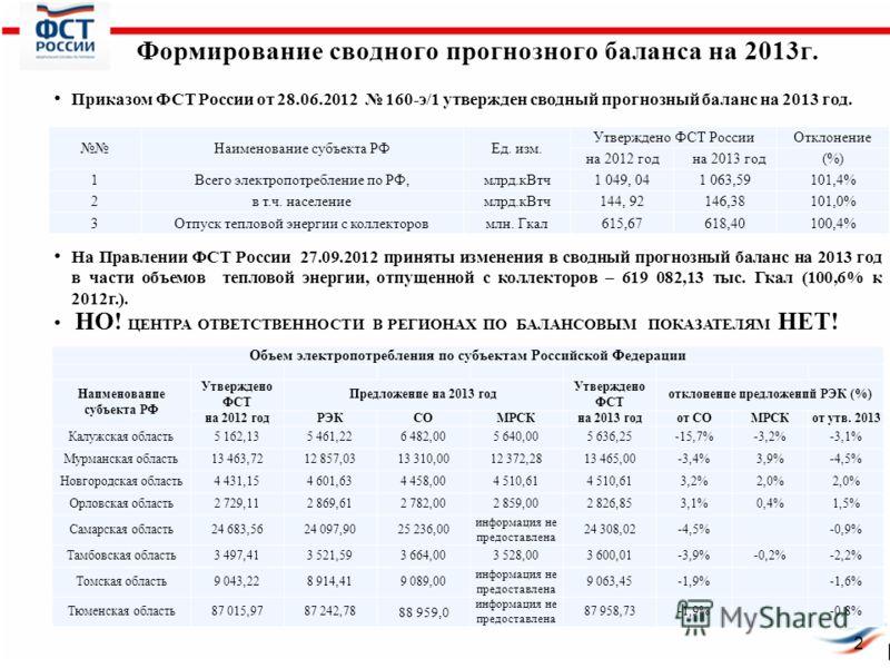 Формирование сводного прогнозного баланса на 2013г. 2 Приказом ФСТ России от 28.06.2012 160-э/1 утвержден сводный прогнозный баланс на 2013 год. На Правлении ФСТ России 27.09.2012 приняты изменения в сводный прогнозный баланс на 2013 год в части объе