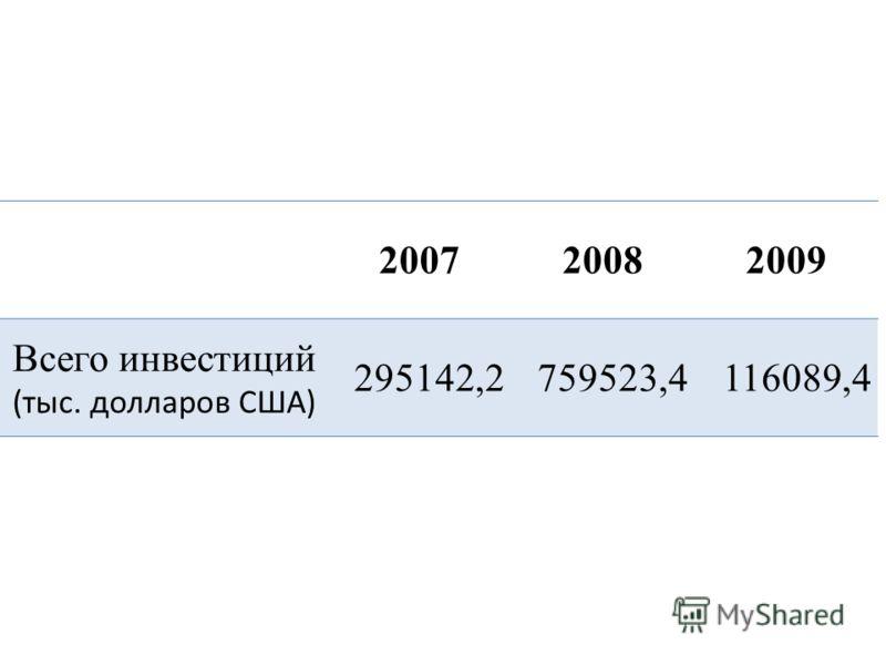200720082009 Всего инвестиций (тыс. долларов США) 295142,2759523,4116089,4