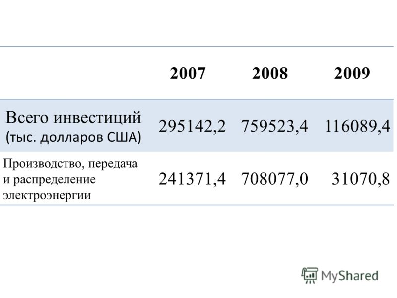 200720082009 Всего инвестиций (тыс. долларов США) 295142,2759523,4116089,4 Производство, передача и распределение электроэнергии 241371,4708077,031070,8