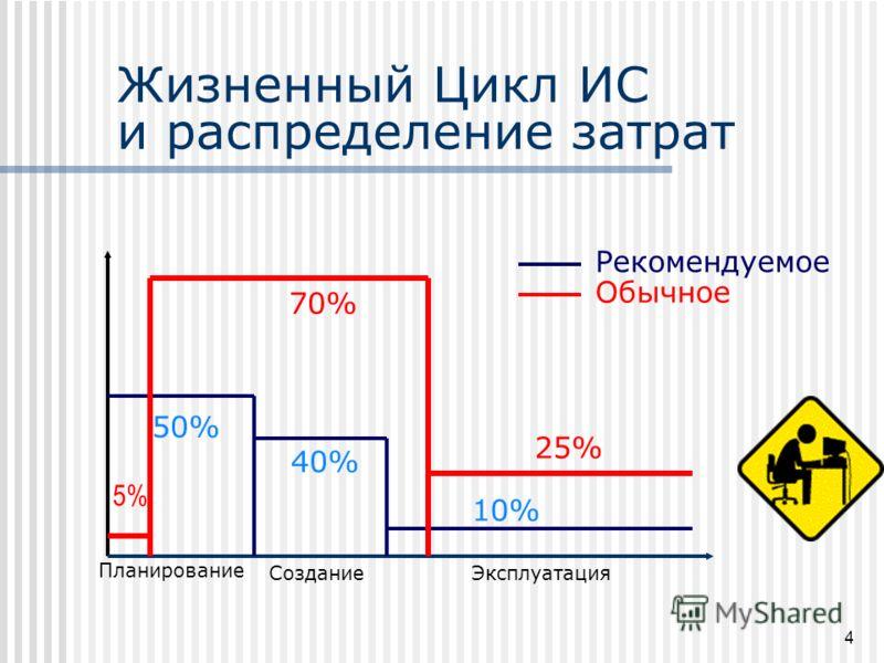 Жизненный Цикл ИС и распределение затрат 4 Планирование СозданиеЭксплуатация 50% 40% 10% 5% 70% 25% Рекомендуемое Обычное
