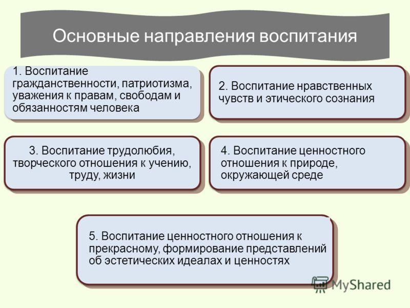 Основные направления воспитания