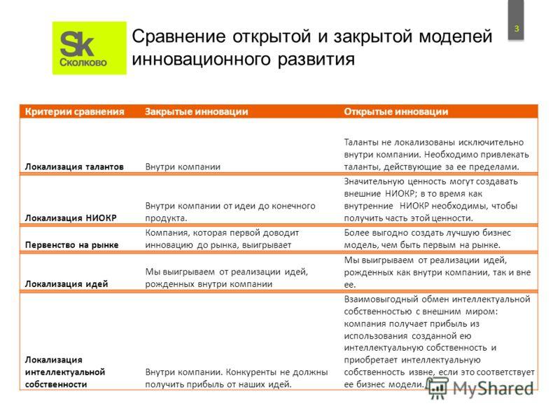 2 Сравнение открытой и закрытой моделей инновационного развития ИсследованияРазработки Границы компании Исследовательские проекты Рынок ИсследованияРазработки Границы компании Исследовательские проекты Нынешний рынок Новый рынок Закрытая модель иннов