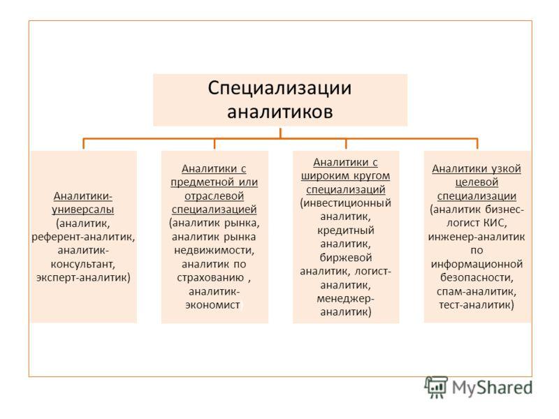 Специализации аналитиков Аналитики- универсалы (аналитик, референт-аналитик, аналитик- консультант, эксперт-аналитик) Аналитики с предметной или отраслевой специализацией (аналитик рынка, аналитик рынка недвижимости, аналитик по страхованию, аналитик