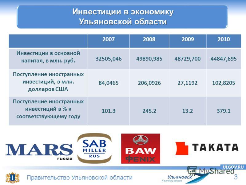 3 Правительство Ульяновской области ULGOV.RU Инвестиции в экономику Ульяновской области 2007200820092010 Инвестиции в основной капитал, в млн. руб. 32505,04649890,98548729,70044847,695 Поступление иностранных инвестиций, в млн. долларов США 84,046520