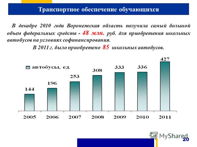 Транспортное обеспечение обучающихся В декабре 2010 года Воронежская область получила самый большой объем федеральных средств - 48 млн. руб. для приобретения школьных автобусов на условиях софинансирования. В 2011 г. было приобретено 85 школьных авто