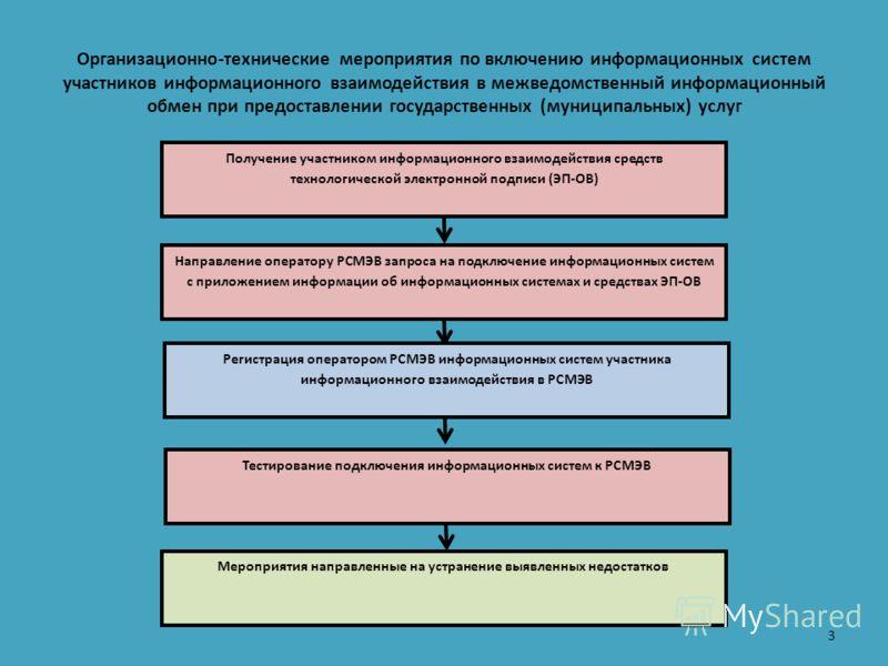 Организационно-технические мероприятия по включению информационных систем участников информационного взаимодействия в межведомственный информационный обмен при предоставлении государственных (муниципальных) услуг Получение участником информационного