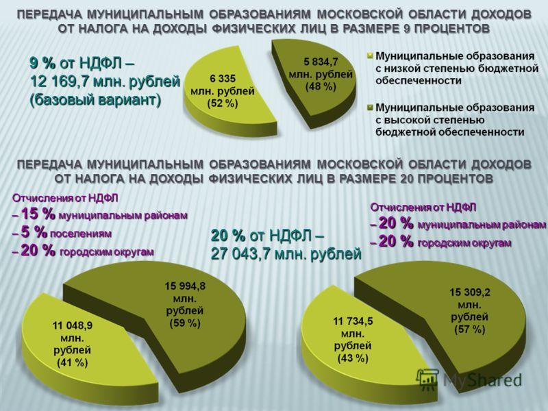 ПЕРЕДАЧА МУНИЦИПАЛЬНЫМ ОБРАЗОВАНИЯМ МОСКОВСКОЙ ОБЛАСТИ ДОХОДОВ ОТ НАЛОГА НА ДОХОДЫ ФИЗИЧЕСКИХ ЛИЦ В РАЗМЕРЕ 9 ПРОЦЕНТОВ 9 % от НДФЛ – 12 169,7 млн. рублей (базовый вариант) Отчисления от НДФЛ – 15 % муниципальным районам – 5 % поселениям – 20 % город